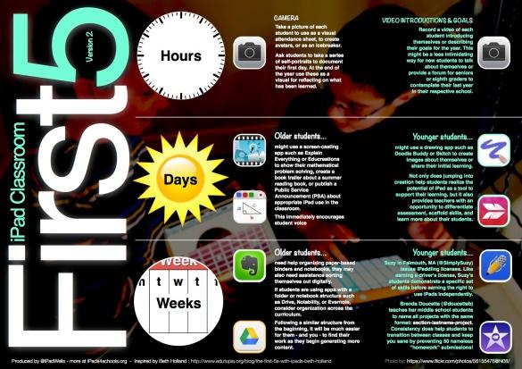 i4S iPad First 5 v2